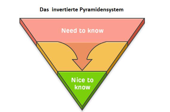Pyramidensytem