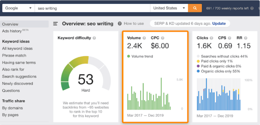 Ahrefs: SEO Writing