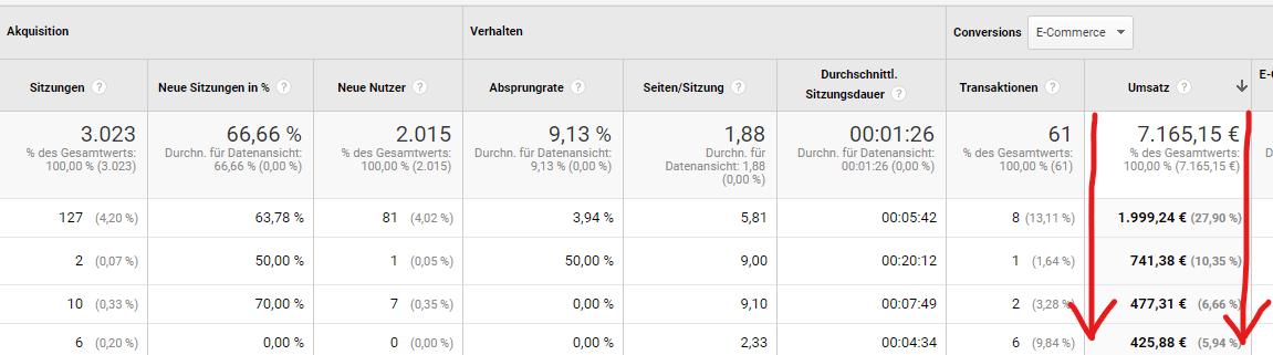 Beispiel fuer Sortierung nach Umsaetze in Google Analytics |